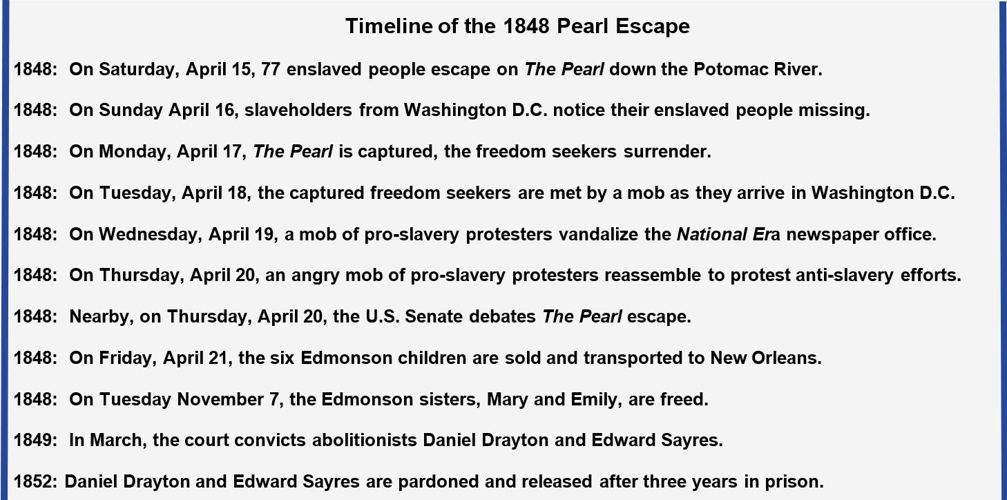 1848 Timeline